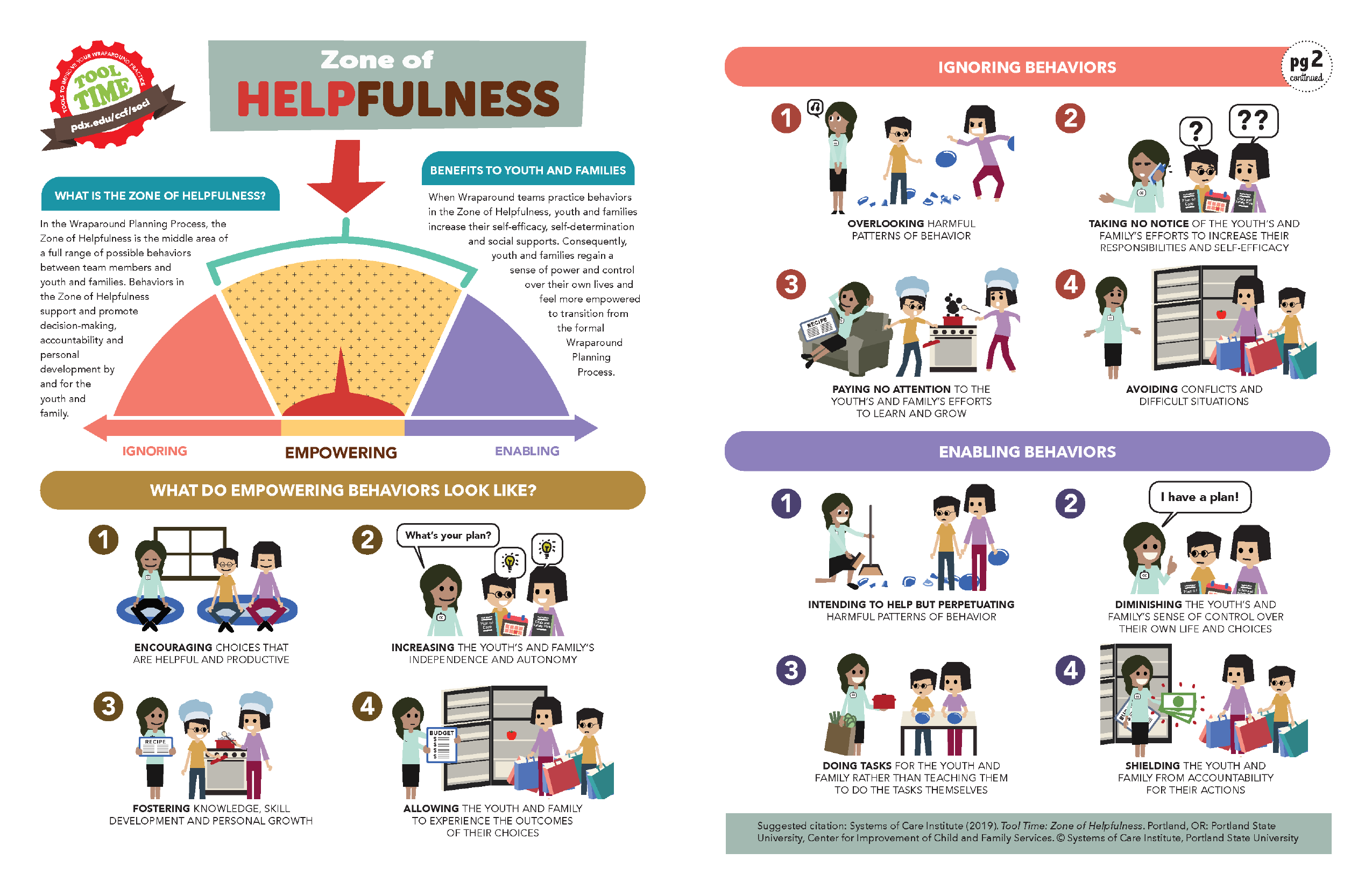 REDESIGN: Zone of Helpfulness